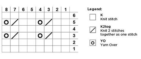 Chart Example